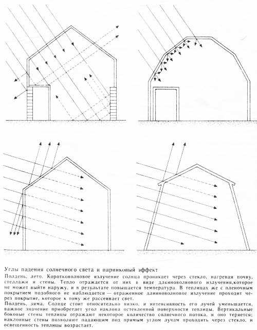 Рассеивание света в теплицах разных конфигураций